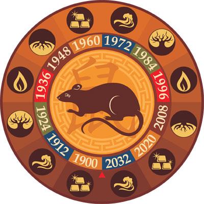 Что же ждет Крысу в 2016 году?